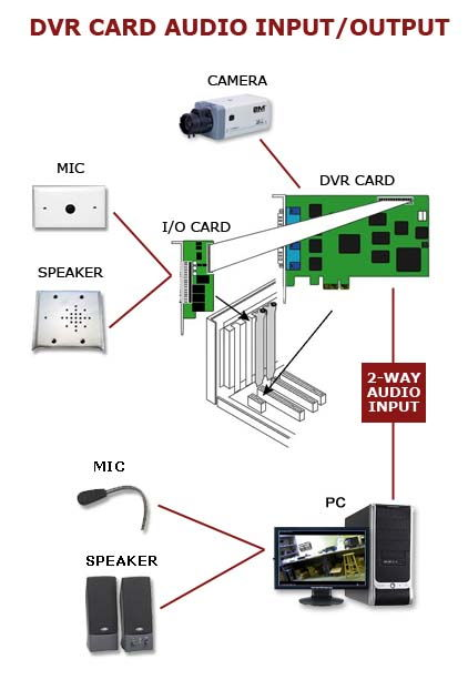 PCI Express چیست