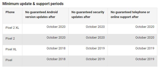 ۳ سال خدمات گوگل برای گوشیهای پیکسل ۲ و پیکسل ۲ XL