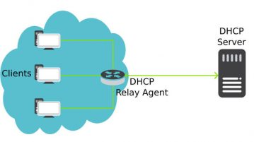 DHCP چگونه کار می کند